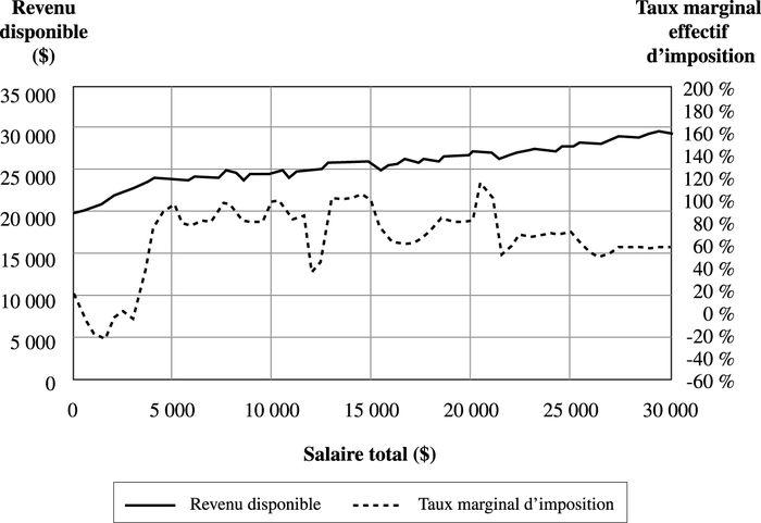 taux effectif impot revenu