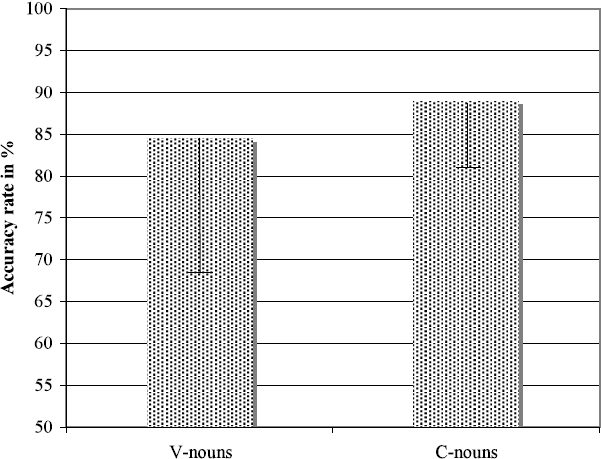 Gender Errors in French Interlanguage: The Effe