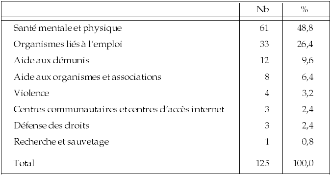 Classification des organismes
