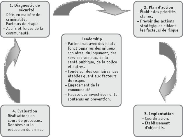 L'implantation efficace des initiatives de prévention du crime