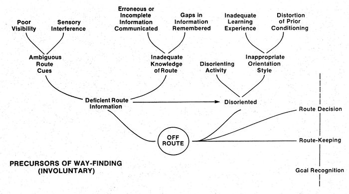 Descriptive model of spatial disorientation (from Sonnenfeld 1994)
