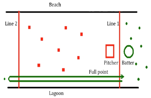 Outline of the playing field and positions of the players in Aleut baseball.