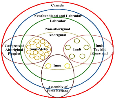 Nested concentric circles of belonging in Labrador.