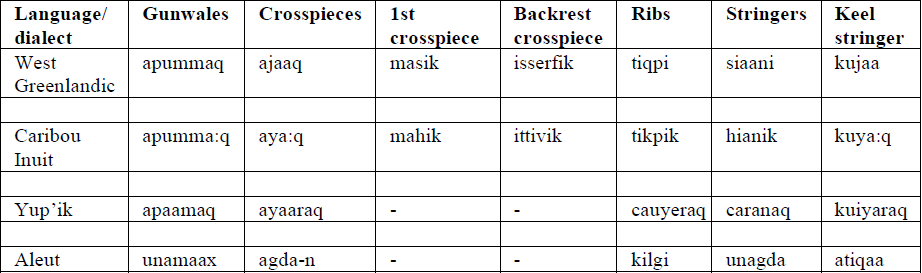 Comparison of names for the four structural components of a kayak. The phonology is not standardised and terms are left in their source format