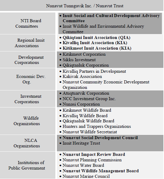 Some Inuit and land claims organizations in Nunavut. In bold: organizations that have the responsibility to promote and develop Inuit culture and society