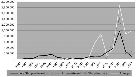 Ethiopia: Natural Resource Exploitation and Eme    – Revue