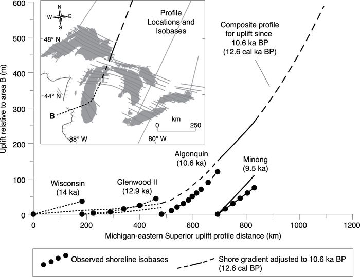 Michigan East Superior Profile Showing Construction Of The Gradients Of Slines Representing Uplift Since The