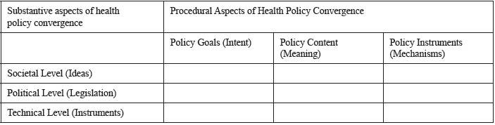 Framework—Substantive and Procedural Aspects of Health Policy Convergence