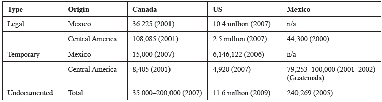 Legal, Temporary, and Undocumented Immigrants in Canada, the US, and Mexico