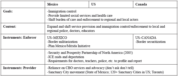 Substantive and Procedural Framework for Assessing Health Policy Convergence—TECHNICAL (ENFORCER/PROVIDER) LEVEL