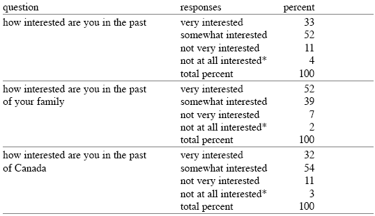 "Interest in Various Pasts* includes a very small number of ""don't know"" and ""refused to answer"" responses"
