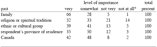 Importance of Various Pasts* Includes a very small number of respondents who were not sure how to answer