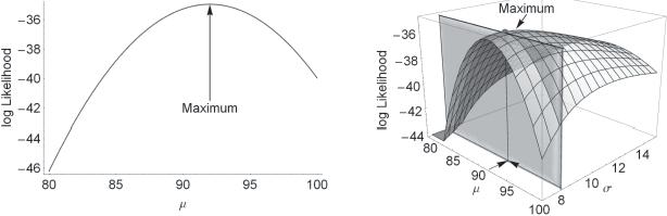 Likelihood and its use in Parameter Estimation     – Mesure