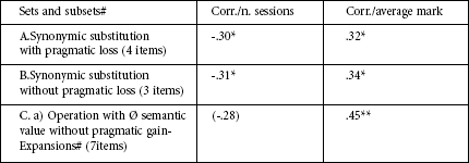 Correlations between single positive operations, sessions and average mark