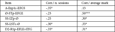 Correlations between single positive items, sessions and average mark