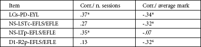 Correlations between single negative items, sessions and average mark