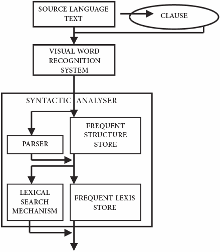 Placing and function of the Frequent Lexis Store according to Bell's model of the translation process (cf. Bell 1991: 59)