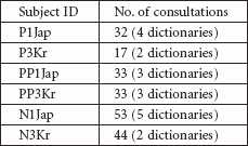 Dictionary consultations (6 subjects)