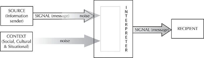 Strategies for Abating Intercultural Noise in I    – Meta – Érudit