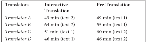 Productivity of translators