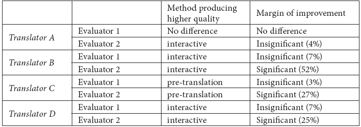 Relative quality of translations