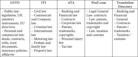 Legal translators' areas of specialization