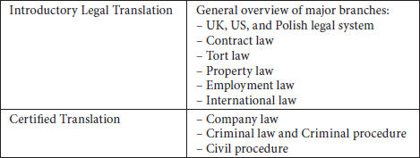 Major branches covered in the Legal Translation module