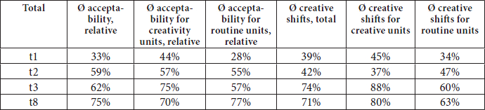 Comparison of group averages for acceptability and creative shifts