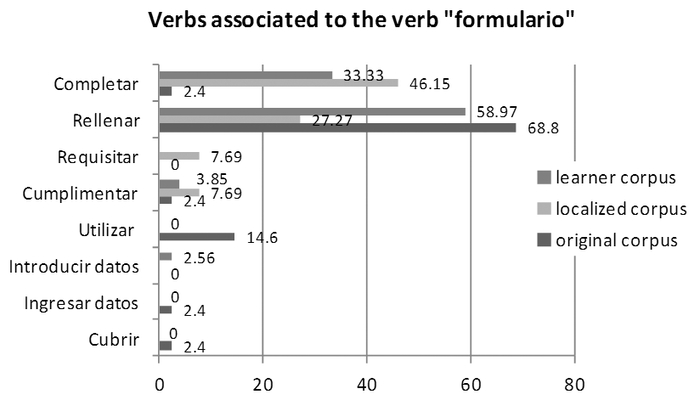 Contrastive Analysis of Verbal Forms in Spanish Associated to the Collocation Complete the form