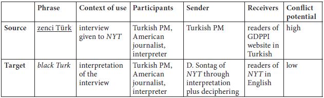 Translating Political Metaphors: Conflict Poten    – Meta