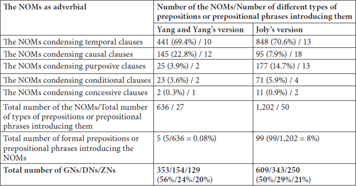 A Corpus Based Study Of Nominalization As A Fea Meta Rudit