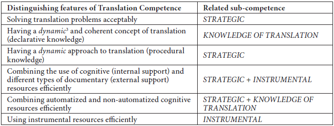 The Acquisition Of Translation Competence Comp Meta Rudit