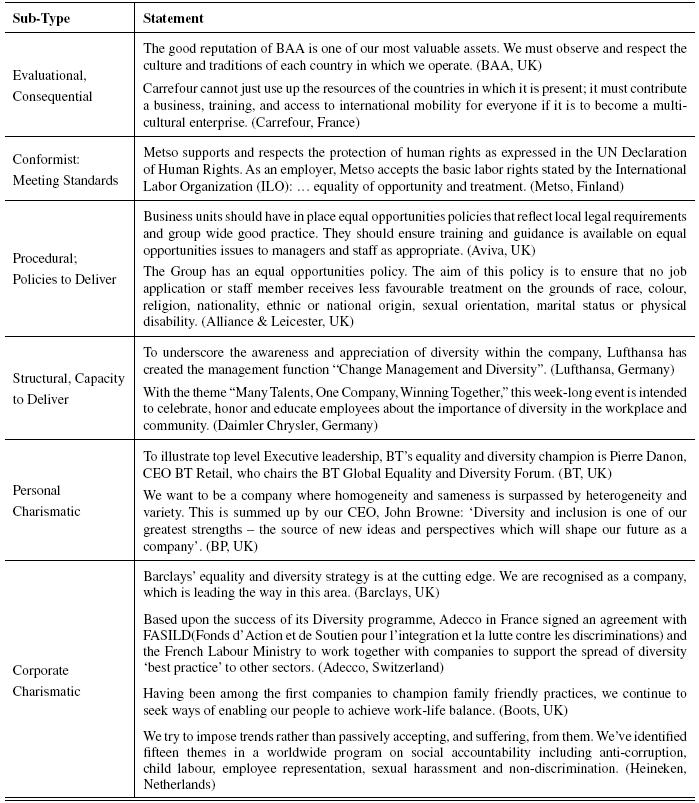 Diversity Statements For Leveraging Organizatio Management