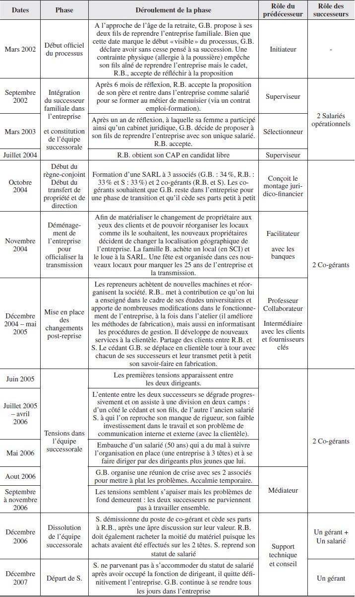 Des Fonctionnement De Et Difficultés Formation SqtIw8Zn