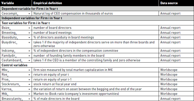 CEO Monitoring and Board Effectiveness: Resolvi    – Management