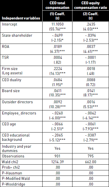 CEO compensation and State Ownership