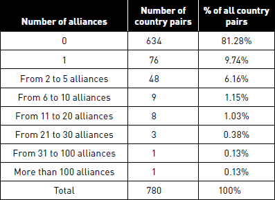 Descriptive statistics for the number of alliances between country pairs