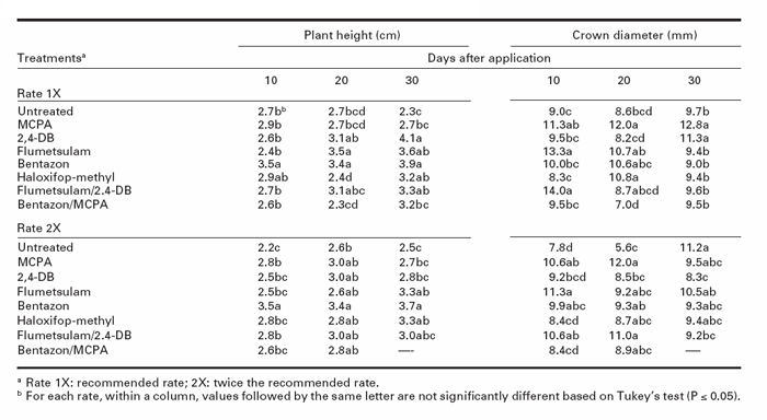 Herbicide effects on red clover plant height and crown diameter