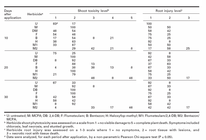 Percentage distribution of red clover plants among shoot and root injury rating categories in response to various herbicides applied at the recommended dosage