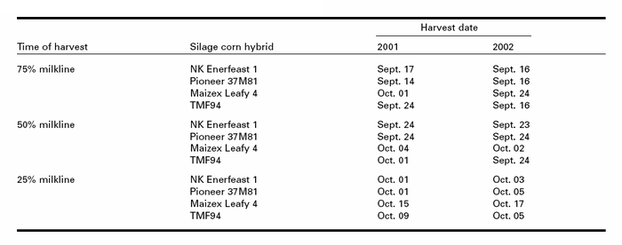 Harvest dates for silage corn hybrids in 2001 and 2002