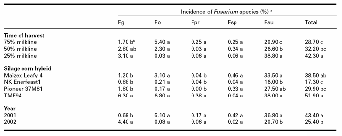 Effect of time of harvest, hybrid and year on the incidence of Fusarium spp. in kernels of silage corn in 2001 and 2002