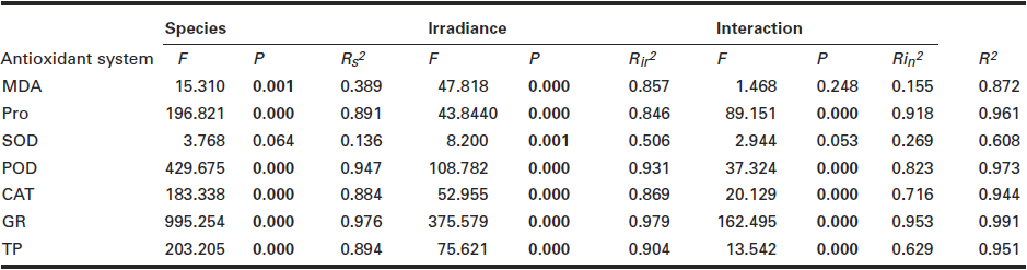 Summary of nested ANOVA of the effects of target species (n = 2), irradiance level (n = 4) and their interactions on leaf antioxidant systems. Bold values indicate statistical significance (P < 0.05).