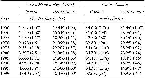 Union Membership and Density in the United States and Canada Selected Years (index 1956=1.00)