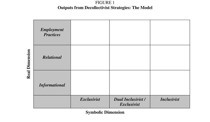 Outputs from Decollectivist Stragegies: The Model