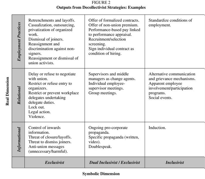 Outputs from Decollectivist Strategies: Examples
