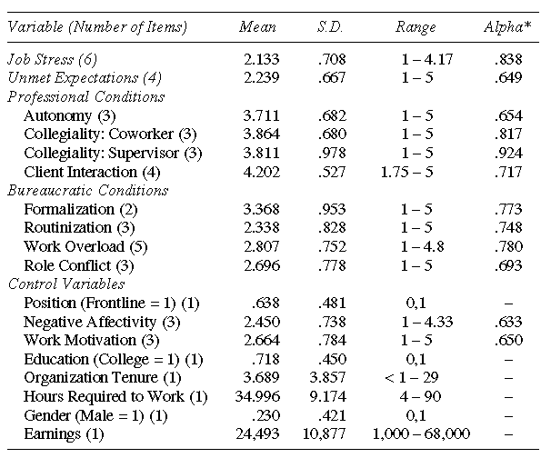 Descriptive Statistics for the Variables Included in the Analysis (N = 514)