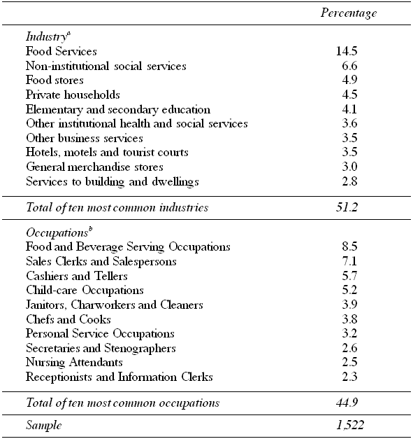 Ten Most Common Occupations and Industries of the First Job Held after Leaving Income Assistance