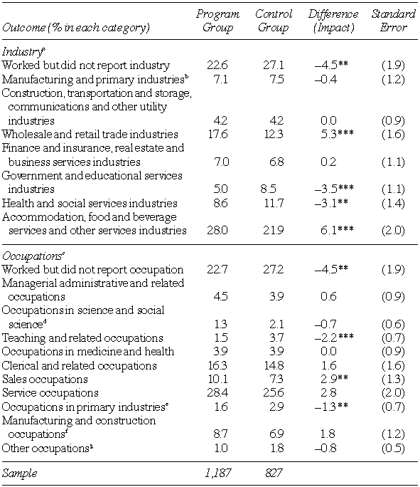Non-Experimental Comparison of the Industry and Occupation of the First Job Held after Leaving Income Assistance by Program and Control Group Members