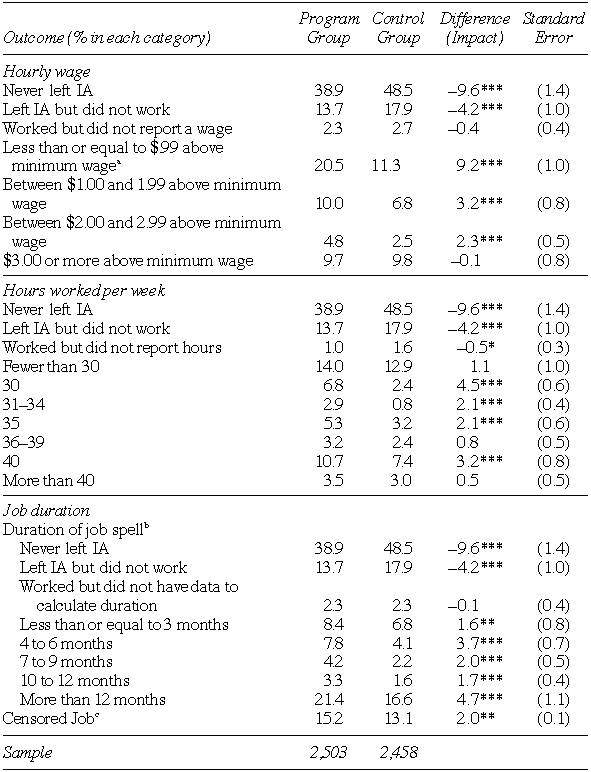 SSP Impacts on the Wages, Hours, Duration and Stability of the First Job Held after Leaving Income Assistance