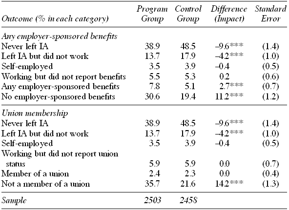 SSP Impacts on Employer-Sponsored Benefits and Union Membership in the First Job Held after Leaving Income Assistance